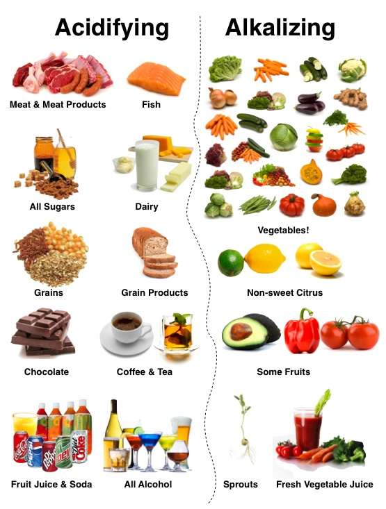 Acid and Alkaline Diet