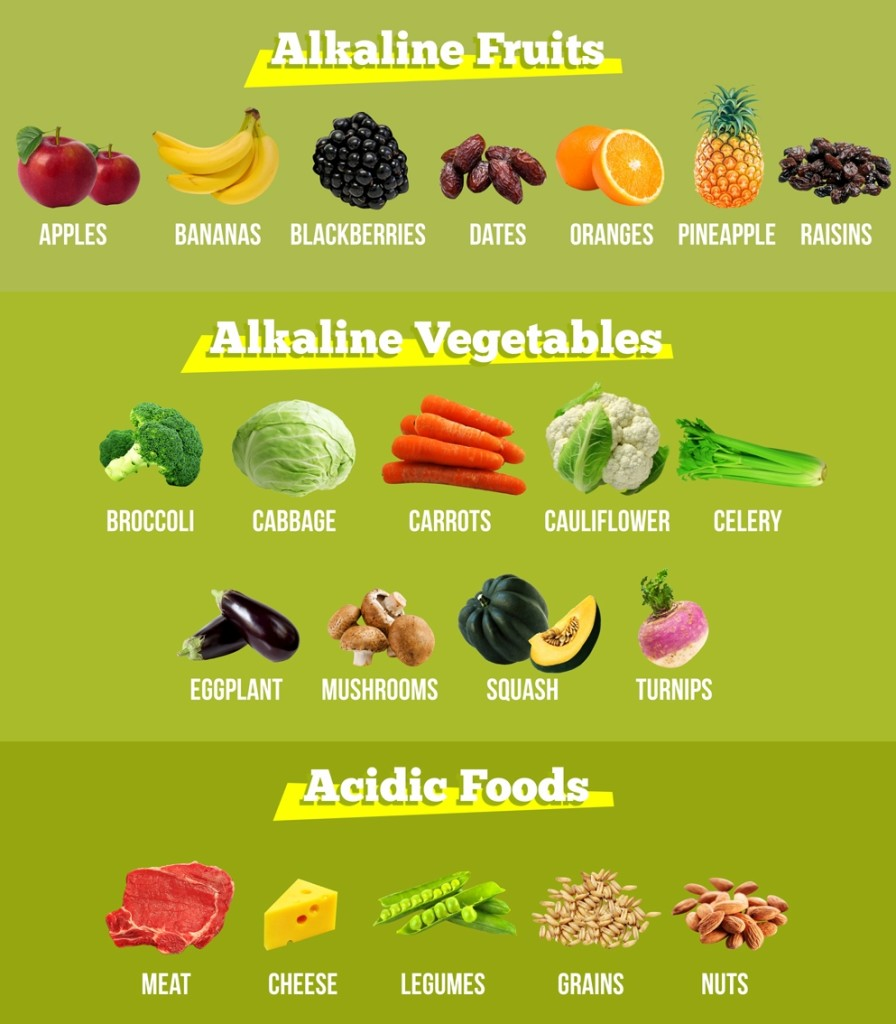 Alkaline Diet Menu